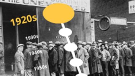 1920s timeline.